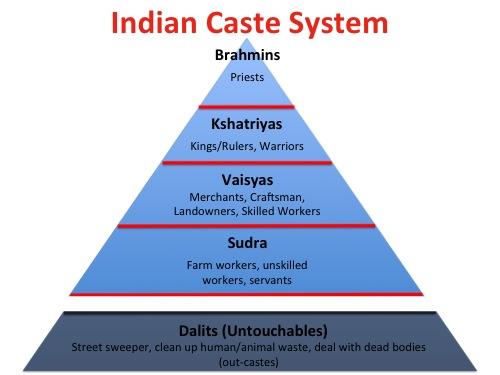 Sistema de castas en India