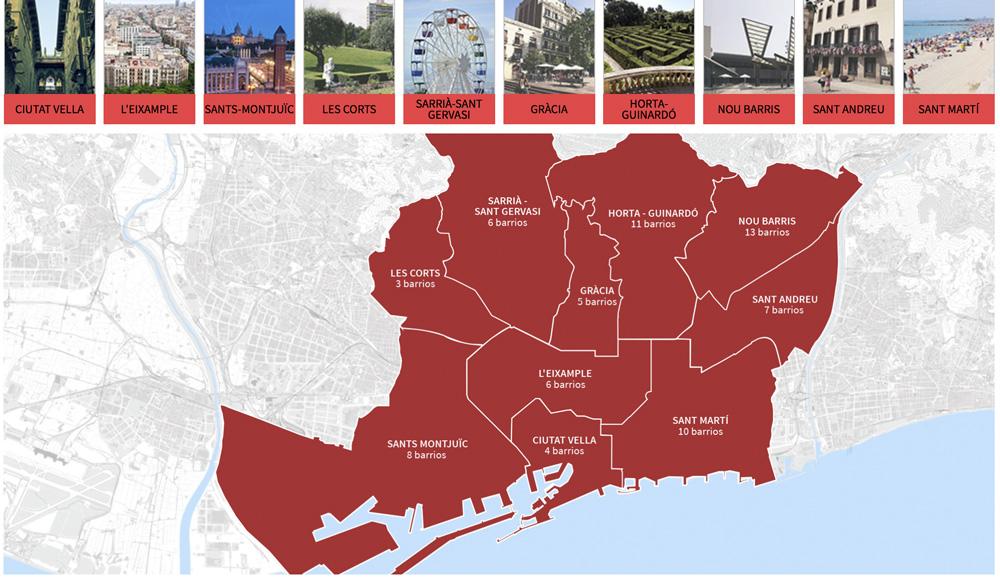 Zonas de Barcelona por distritos